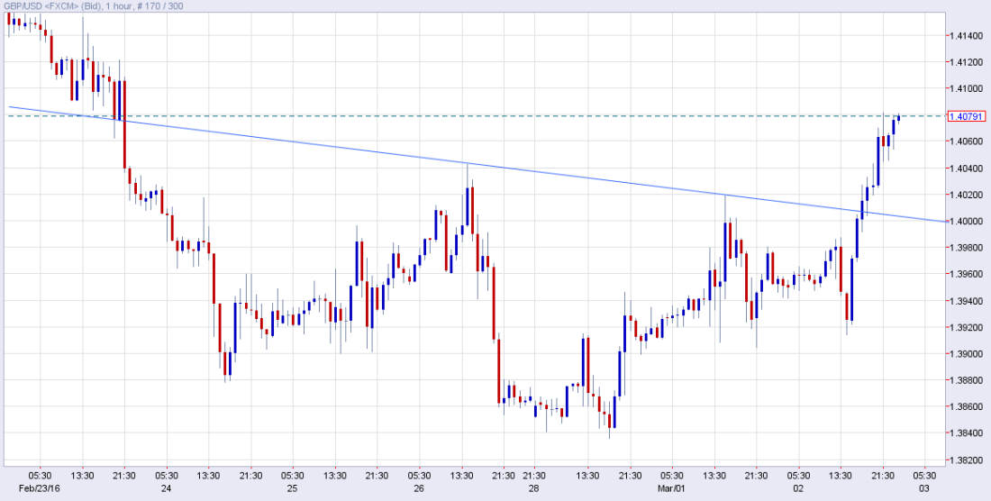 gbpusd hourly.png