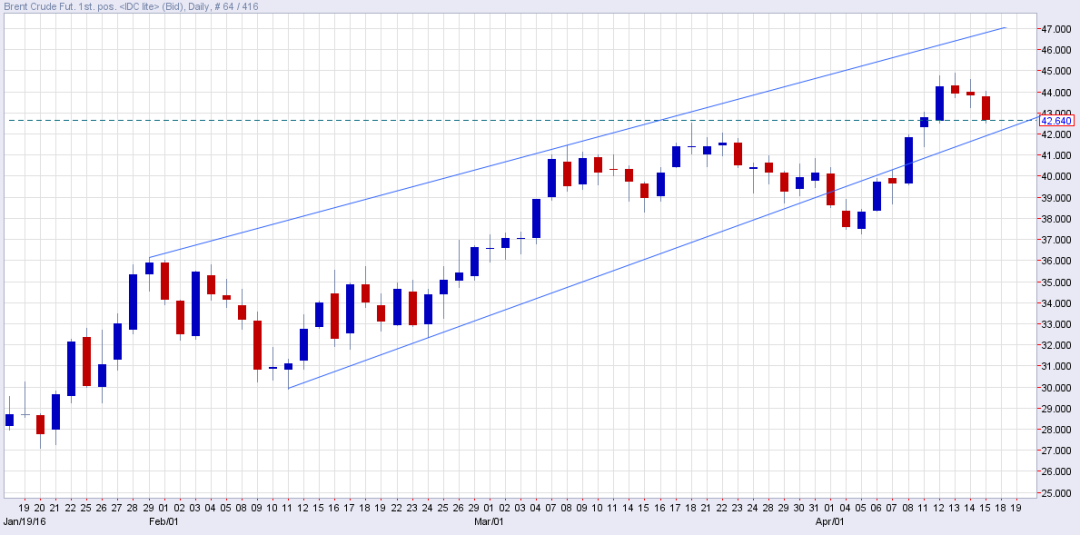 brent oil.png