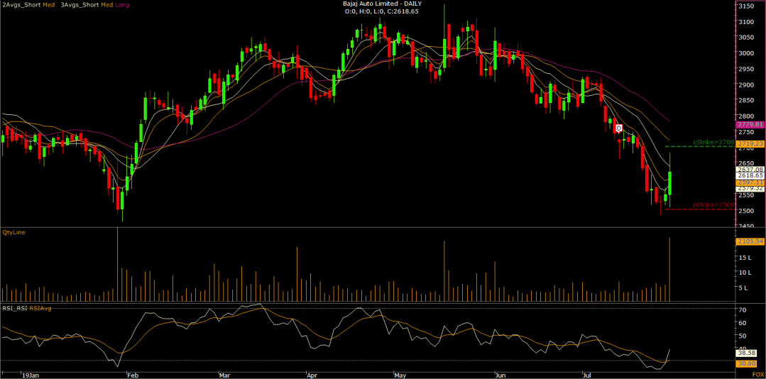 03.Bajaj Auto Limited - DAILY-N