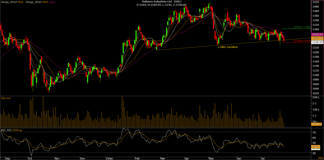 03.Reliance Industries Ltd - DAILY-N