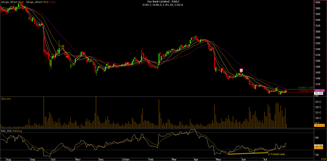 03.Yes Bank Limited -  DAILY-N.png