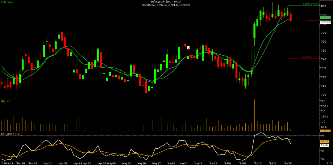 07.Infosys Limited - DAILY-N