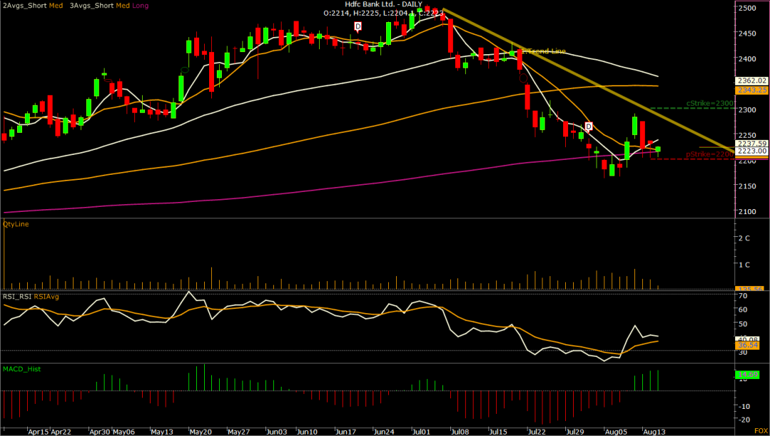 01.Hdfc Bank Ltd. -  DAILY-S1.png