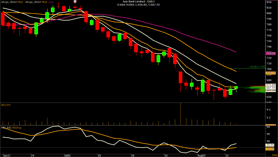 03.Axis Bank Limited - DAILY-N